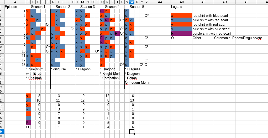 screenshot of a spreadsheet that shows Alex' research regarding what clothes Merlin wears through the seasons