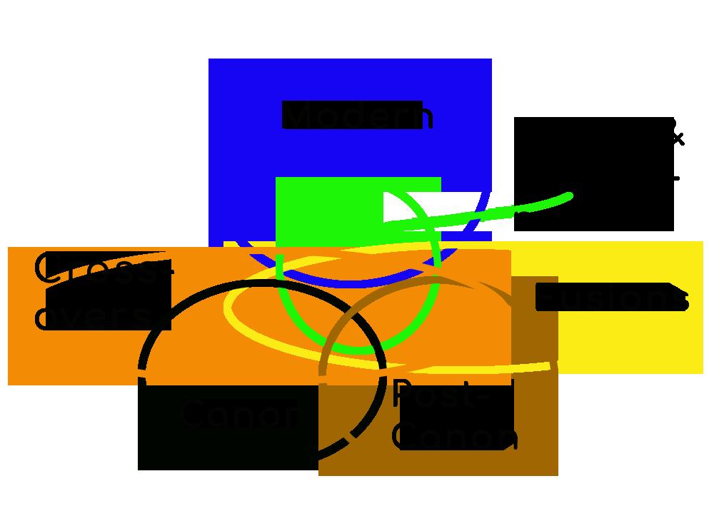 venn diagram of fic genres